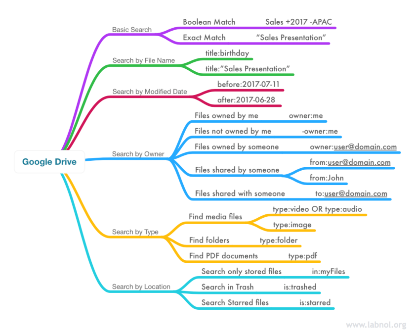 google-drive-search