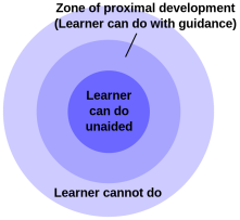 Sweet spot for learning - Zone of Proximal Development