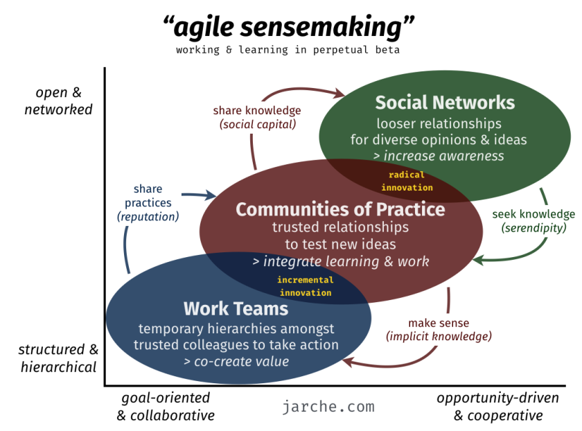 agile-sensemaking-2018