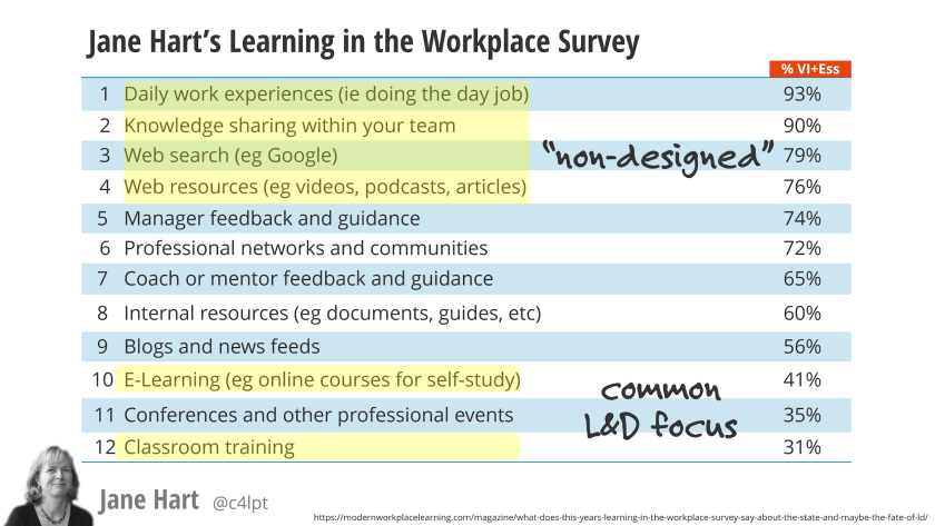 Jane Hart's Learning in the Workplace Survey