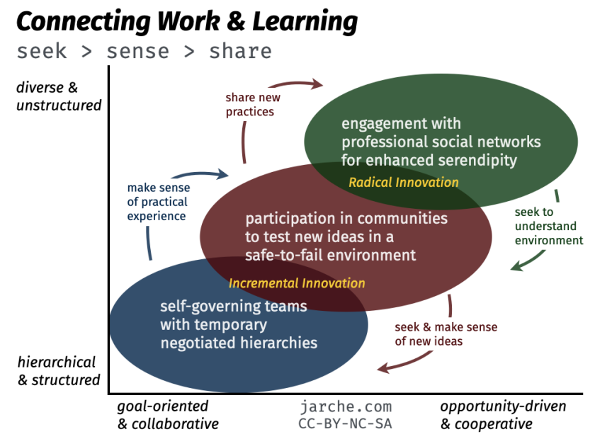 Connecting Work & Learning